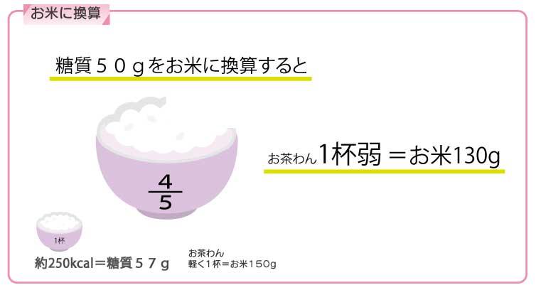 糖質50gをお米に換算