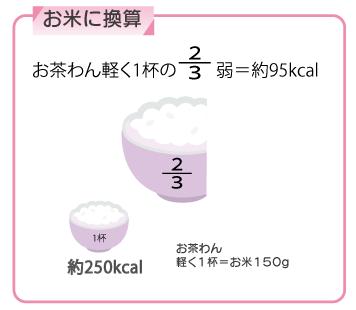 ご飯のカロリー95kcal